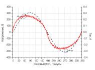 Осциллограммы напряжения и тока светильника ОФИС (ЧЕРЕПАШКА) LE-СВО-03-050-0361-20Д ОТ «ЛЕД ЭФФЕКТ»