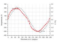 Осциллограммы напряжения и тока светильника АРМСТРОНГ PRIZMA 4-16-175 ОТ «ЛАЙТСВЕТ».