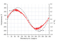 Осциллограммы напряжения и тока светильника VARTON  V-01-070-036-6500K ОТ «ВАРТОН»