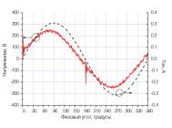 Осциллограммы напряжения и тока светильника ДВО05-40-001УХЛ4 КАЙРО 600 ОТ «GALAD»