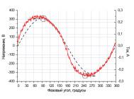 Осциллограммы напряжения и тока светильника DAR LIGHT DLO-82-40-40-XРU ОТ КОМПАНИИ «БСКА»