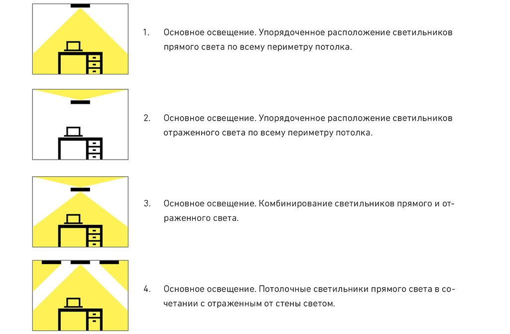 Модели освещения, применяемые в типовых офисных помещениях