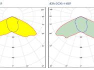 Кривые сил света светодиодного уличного светильника Алтай-С150 от компании «Рубикон»