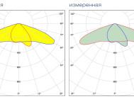 Кривые сил света светодиодного уличного светильника Zeus Дку 09-120-001 от компании «ALB»