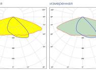 Кривые сил света светодиодного уличного светильника Fregat Led 110 (W) от компании «Световые Технологии»