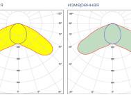 Кривые сил света светодиодного уличного светильника ДКУ 10-120-001 от компании «ALB»