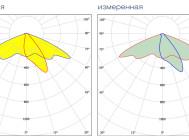 Кривые сил света светодиодного уличного светильника Кедр LE-СКУ-22-110-0529-65X от «ЛЕД ЭФФЕКТ»