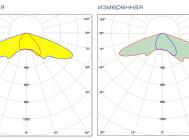 Кривые сил света светодиодного уличного светильника Уран-2А-76-10800 от компании «ЛайтСвет»