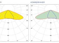 Кривые сил света светодиодного уличного светильника Уран-1С-56-7000 от компании «ЛайтСвет»