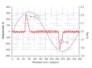 Осциллограммы напряжения и тока светодиодной лампы BS-E14-07D  от «Basis»