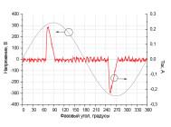 Осциллограммы напряжения и тока светодиодной лампы BS-E27-23D  от «Basis»