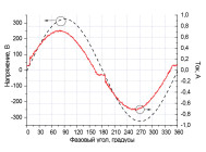 Осциллограммы напряжения и тока светодиодного уличного светильника Fregat Led 110 (W) от компании «Световые Технологии»