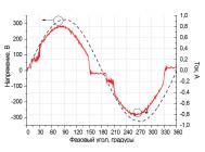 Осциллограммы напряжения и тока светодиодного уличного светильника ДКУ 10-120-001 от компании «ALB»
