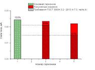 Гармонический состав тока светодиодной лампы BS-E27-23D  от «Basis»