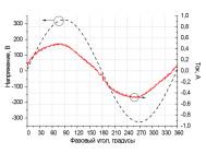 Осциллограммы напряжения и тока светодиодного уличного светильника Уран-2А-76-10800 от компании «ЛайтСвет»