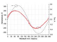 Осциллограммы напряжения и тока светодиодного уличного светильника Уран-1С-56-7000 от компании «ЛайтСвет»