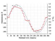 Осциллограммы напряжения и тока cветодиодного уличного светильника Zeus Дку 09-120-001 от компании «ALB»