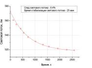 Спад светового потока и время его стабилизации светодиодной лампы BS-E27-23D  от «Basis»