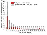 Гармонический состав тока светодиодного уличного светильника Кедр LE-СКУ-22-110-0529-65X от «ЛЕД ЭФФЕКТ»