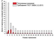 Гармонический состав тока светодиодного уличного светильника Уран-2А-76-10800 от компании «ЛайтСвет»