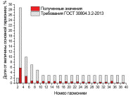 Гармонический состав тока светодиодного уличного светильника Уран-1С-56-7000 от компании «ЛайтСвет»