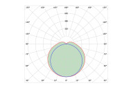 Кривые сил света светодиодного светильника общего назначения ЛСС-36-830-600 от компании «Люценди»