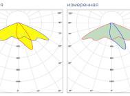 Кривые сил света светодиодного уличного светильника Кедр LE-СКУ-22-160-0530-65X от «ЛЕД ЭФФЕКТ»