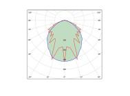 Кривые сил света светодиодного промышленного светильника НП-012-35 от компании «НеваРеактив»
