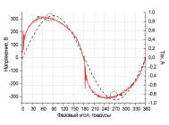 Осциллограммы напряжения и тока светодиодного уличного светильника Кедр LE-СКУ-22-160-0530-65X от «ЛЕД ЭФФЕКТ»