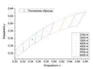 Координаты цветности светодиодного промышленного светильника НП-012-35 от компании «НеваРеактив»