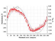 Осциллограммы напряжения и тока светодиодного архитектурного светильника АСС-4х3-УЛ от компании «Иллюминекс».