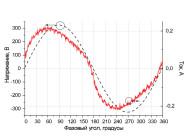 Осциллограммы напряжения и тока светодиодного светильника общего назначения ЛСС-36-830-600 от компании «Люценди»