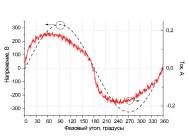 Осциллограммы напряжения и тока светодиодного офисного светильника НО-019-30Sun от компании «НеваРеактив»