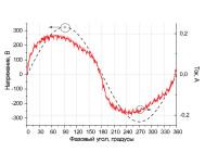Осциллограммы напряжения и тока светодиодного промышленного светильника НП-012-35 от компании «НеваРеактив»