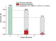 Гармонический состав тока светодиодного архитектурного светильника АСС-4х3-УЛ от компании «Иллюминекс».