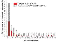 Гармонический состав тока светодиодного светильника общего назначения ЛСС-36-830-600 от компании «Люценди»