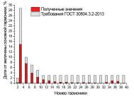 Гармонический состав тока светодиодного офисного светильника НО-019-30Sun от компании «НеваРеактив»