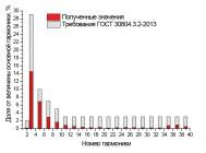 Гармонический состав тока светодиодного промышленного светильника НП-012-35 от компании «НеваРеактив»