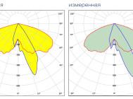 Кривые сил света светодиодного уличного светильника ГрадLED1-60-XPLV5-A/1.6-I от компании «Четыре Света»