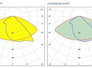 Кривые сил света светодиодного уличного светильника MAG3-105-148 от компании «ЛидерЛайт»