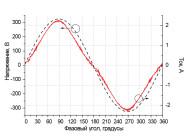 Осциллограммы напряжения и тока светодиодного уличного светильника ГрадLED1-60-XPLV5-A/1.6-I от компании «Четыре Света»