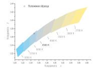 КЦТ светильника GL-Linear 96 GLHOП