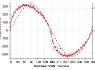 Синусоиды напряжения и тока светильника GL-Linear 96 GLHOП