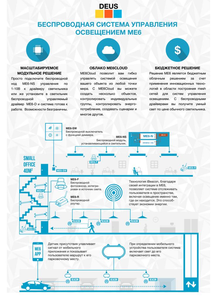 Облачнаясистема управления освещением ME6
