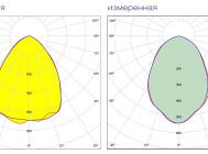 Кривые сил света индукционного промышленного светильника НВ102503 от компании «ПРОМЕТЕЙ – энергоэффективные светильники»