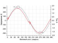 Осциллограммы напряжения и тока индукционного промышленного светильника НВ102503 от компании «ПРОМЕТЕЙ – энергоэффективные светильники»