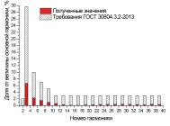 Гармонический состав тока индукционного промышленного светильника НВ102503 от компании «ПРОМЕТЕЙ – энергоэффективные светильники»