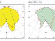 Кривые сил света (КСС) светильника ЖКУ15-150-101Б
