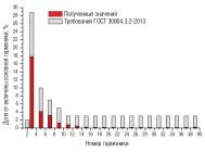 Гармонический состав тока светильника ЖКУ15-150-101Б