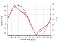 Синусоиды напряжения и тока светильника ЖКУ15-150-101Б от компании «Galad»